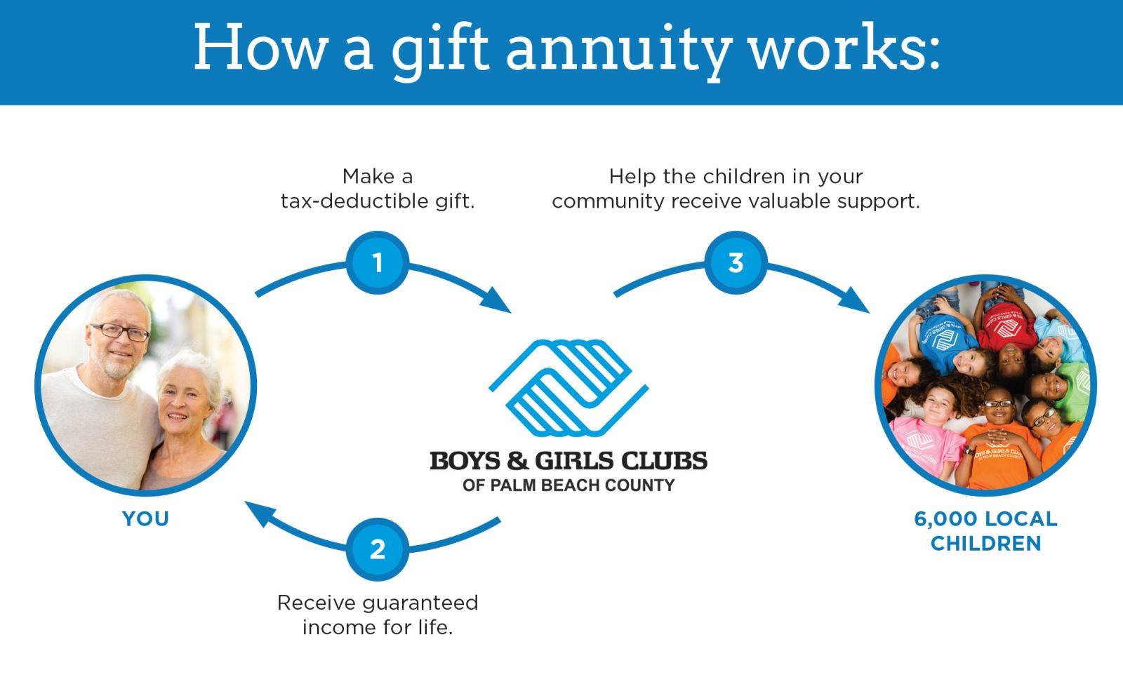 Charitable Gift Annuity | Boys & Girls